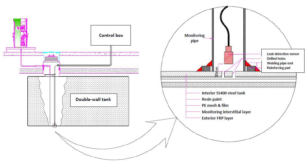 Leakage detection system plan